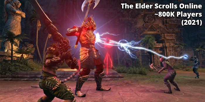 5th most popular MMORPG Elder Scrolls Online